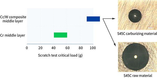 Test Data on Adhesion