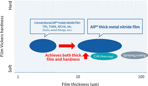Compatibility of Thick Film and Hardness