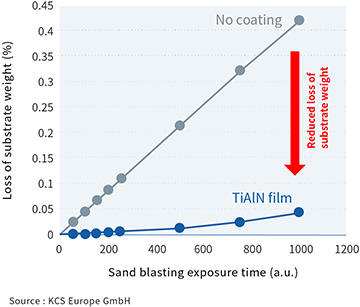 Reduced Loss of Substrate Weight