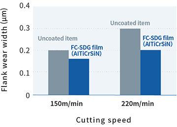 Data on Carbide Insert Machining