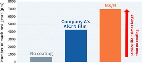 Data on Hob Cutter Machining