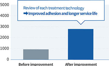 Improved Adhesion and Longer Service Life