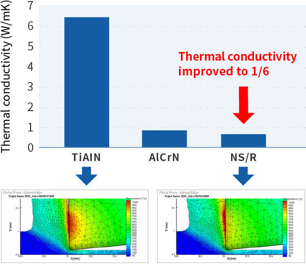 Reduced Thermal Conductivity Solutions