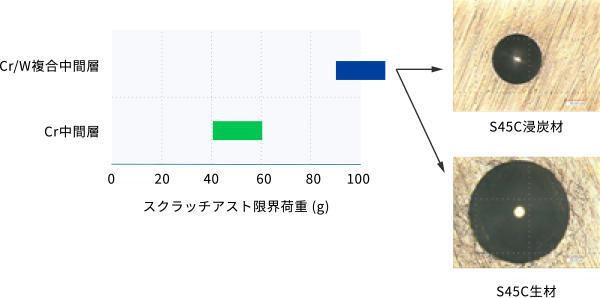 「密着性」に関する試験データ