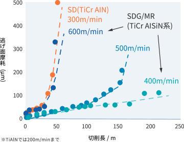 「焼入鋼の超高速ミリング加工」に関するデータ