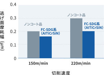 「超硬インサートの加工」に関するデータ