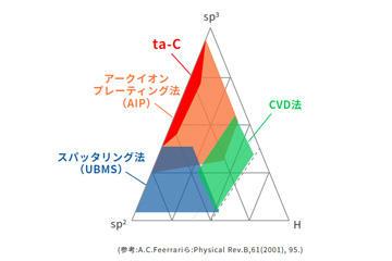 ta-C膜