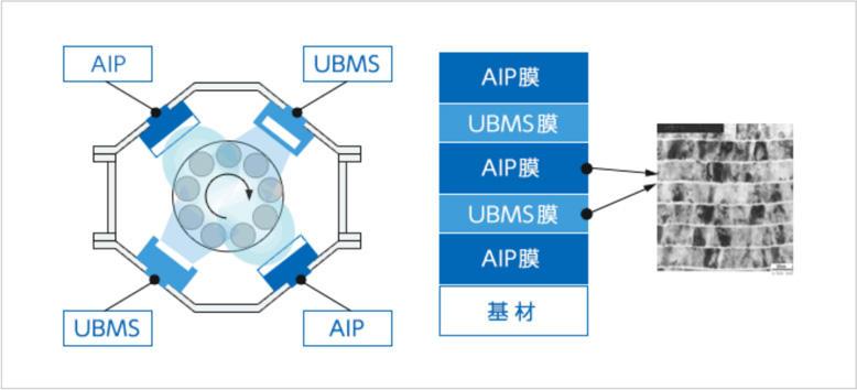 2種類の蒸発源(AIPとUBMS)を搭載
